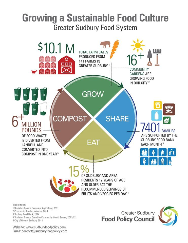 Greater Sudbury Food Policy Council | A vision for good ...